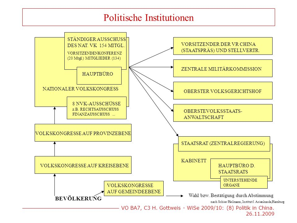 VO BA7, C3 H. Gottweis - WiSe 2009/10: (8) Politik in China. 26.11.2009 BEVÖLKERUNG VOLKSKONGRESSE AUF GEMEINDEEBENE VOLKSKONGRESSE AUF KREISEBENE VOL
