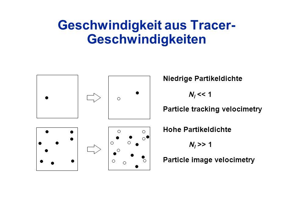 N I << 1 N I >> 1 Particle tracking velocimetry Particle image velocimetry Niedrige Partikeldichte Hohe Partikeldichte Geschwindigkeit aus Tracer- Ges