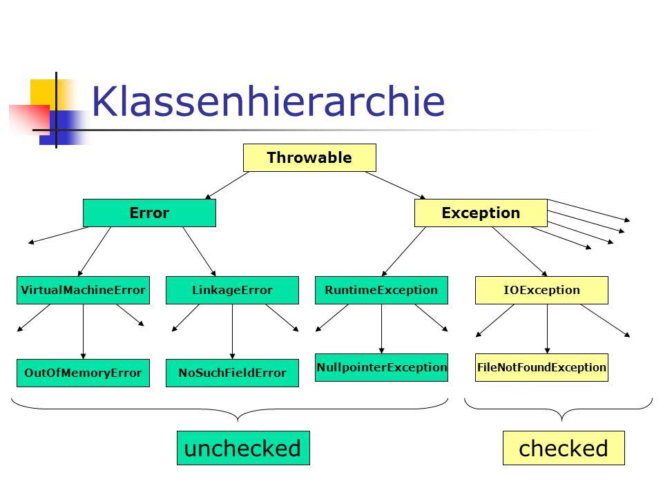 Klassenhierarchie Throwable ErrorException VirtualMachineErrorLinkageError OutOfMemoryErro r RuntimeException NullpointerException IOException FileNotFoundException NoSuchFieldError uncheckedchecked