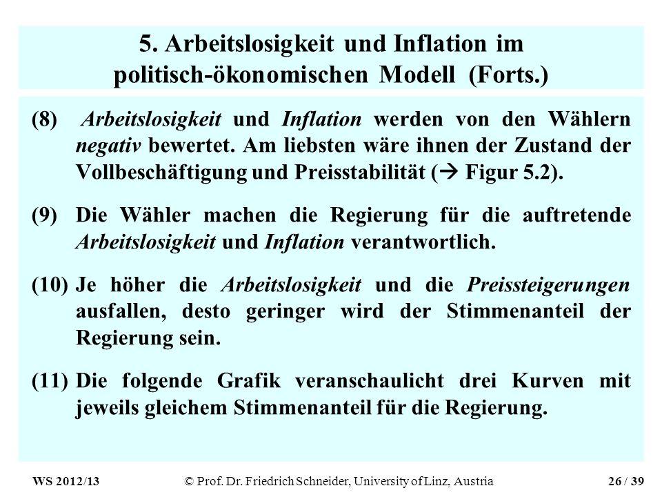 5. Arbeitslosigkeit und Inflation im politisch-ökonomischen Modell (Forts.) (8) Arbeitslosigkeit und Inflation werden von den Wählern negativ bewertet