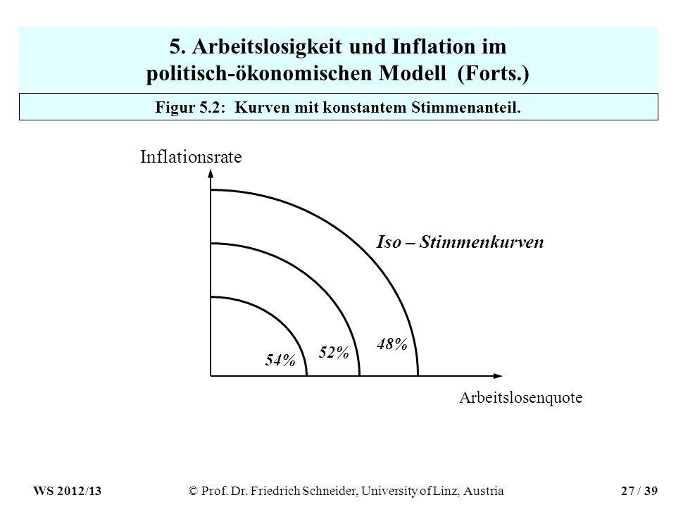 5. Arbeitslosigkeit und Inflation im politisch-ökonomischen Modell (Forts.) Inflationsrate Arbeitslosenquote Iso – Stimmenkurven 54% 52% 48% Figur 5.2
