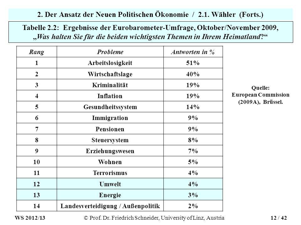 2. Der Ansatz der Neuen Politischen Ökonomie / 2.1.