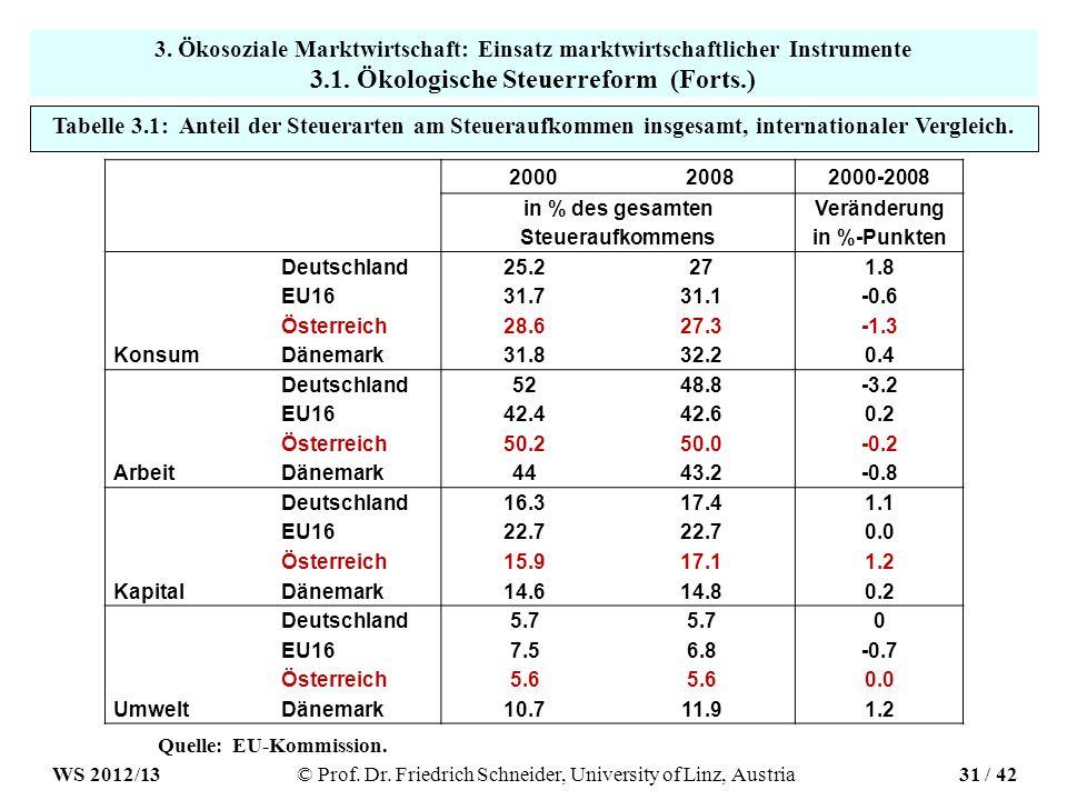Tabelle 3.1: Anteil der Steuerarten am Steueraufkommen insgesamt, internationaler Vergleich.