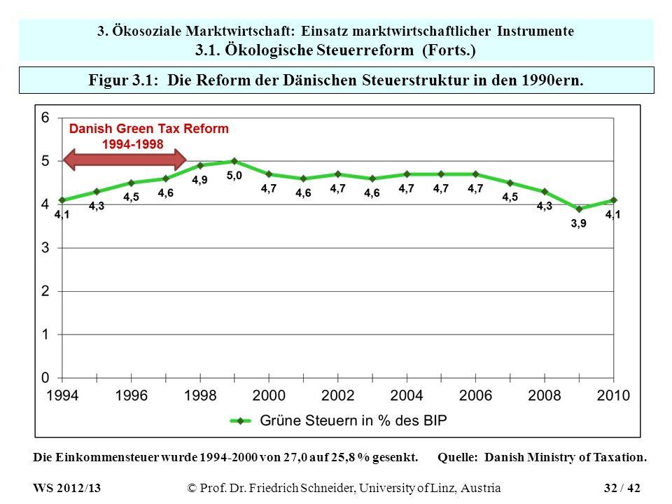 Figur 3.1: Die Reform der Dänischen Steuerstruktur in den 1990ern.