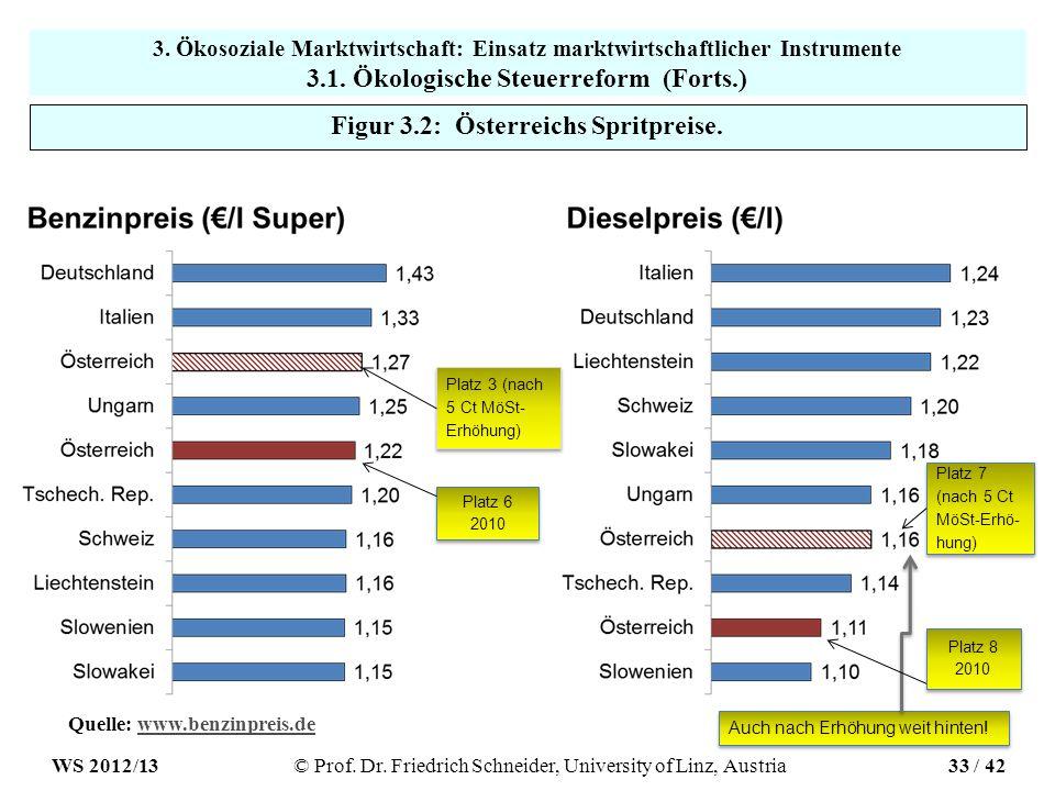 Figur 3.2: Österreichs Spritpreise.