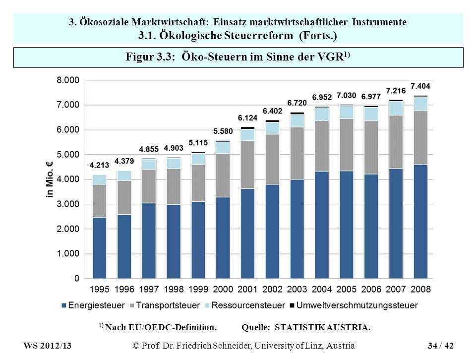 Figur 3.3: Öko-Steuern im Sinne der VGR 1) 1) Nach EU/OEDC-Definition.