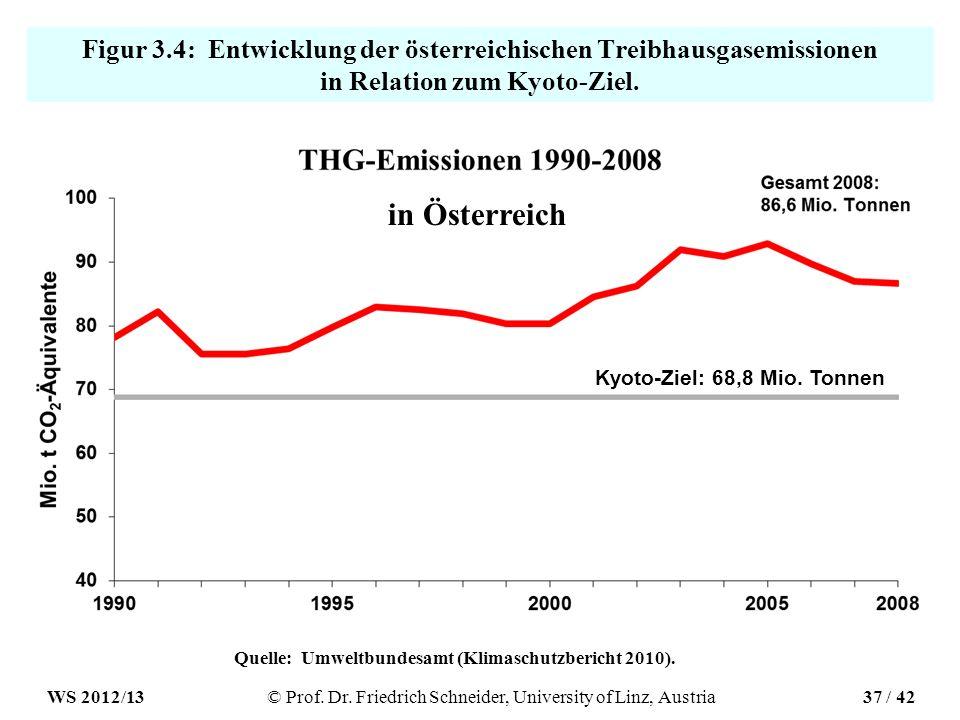Quelle: Umweltbundesamt (Klimaschutzbericht 2010).