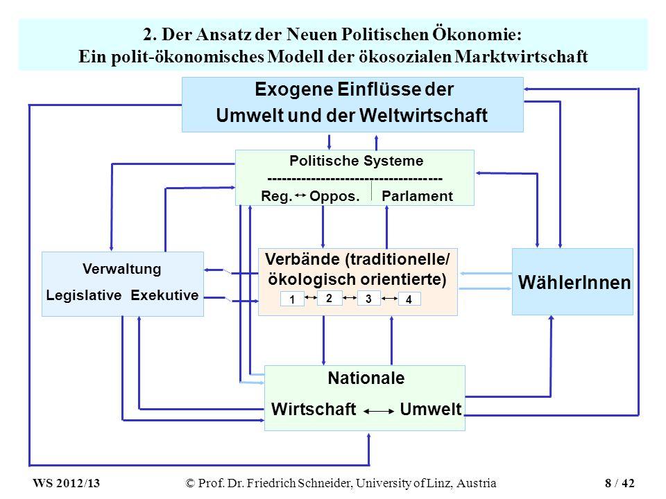 2. Der Ansatz der Neuen Politischen Ökonomie: Ein polit-ökonomisches Modell der ökosozialen Marktwirtschaft Politische Systeme -----------------------