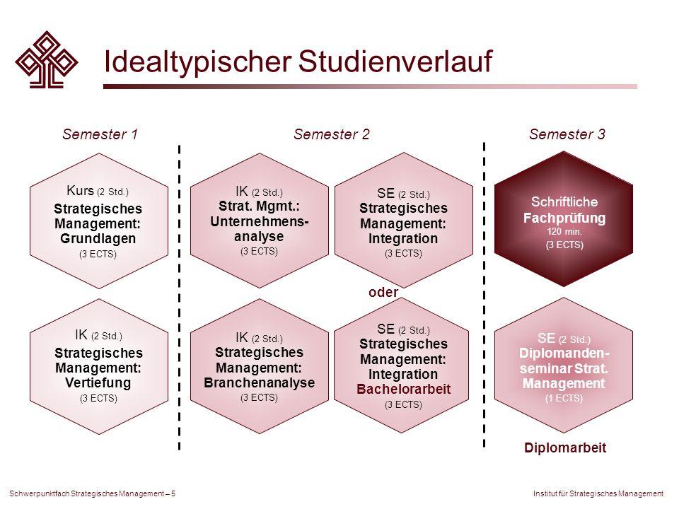Institut für Strategisches Management Schwerpunktfach Strategisches Management – 5 Idealtypischer Studienverlauf Kurs (2 Std.) Strategisches Managemen