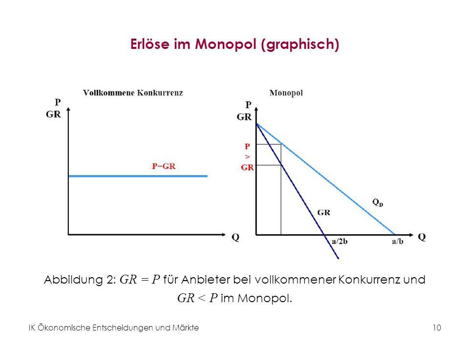 IK Ökonomische Entscheidungen und Märkte10 Erlöse im Monopol (graphisch) Abbildung 2: GR = P für Anbieter bei vollkommener Konkurrenz und GR < P im Mo