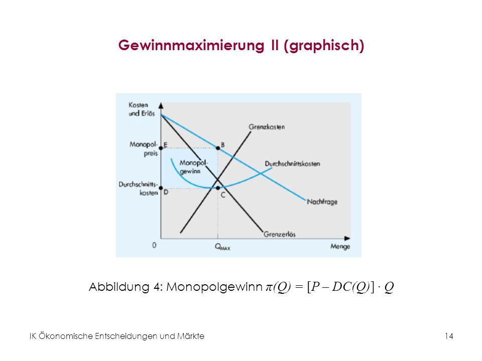 IK Ökonomische Entscheidungen und Märkte14 Gewinnmaximierung II (graphisch) Abbildung 4: Monopolgewinn π(Q) = [P – DC(Q)] · Q
