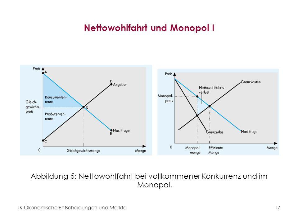 IK Ökonomische Entscheidungen und Märkte17 Nettowohlfahrt und Monopol I Abbildung 5: Nettowohlfahrt bei vollkommener Konkurrenz und im Monopol.