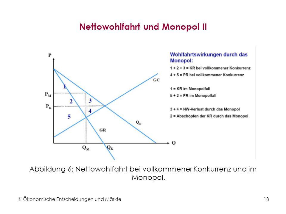 IK Ökonomische Entscheidungen und Märkte18 Nettowohlfahrt und Monopol II Abbildung 6: Nettowohlfahrt bei vollkommener Konkurrenz und im Monopol.