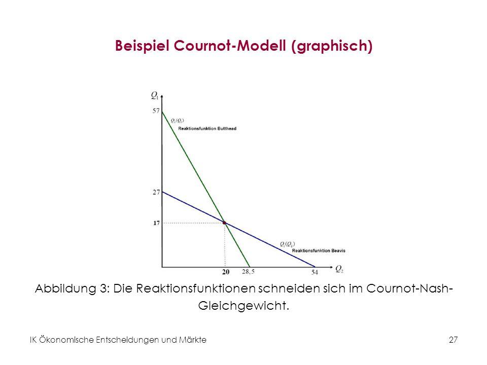 IK Ökonomische Entscheidungen und Märkte27 Beispiel Cournot-Modell (graphisch) Abbildung 3: Die Reaktionsfunktionen schneiden sich im Cournot-Nash- Gl
