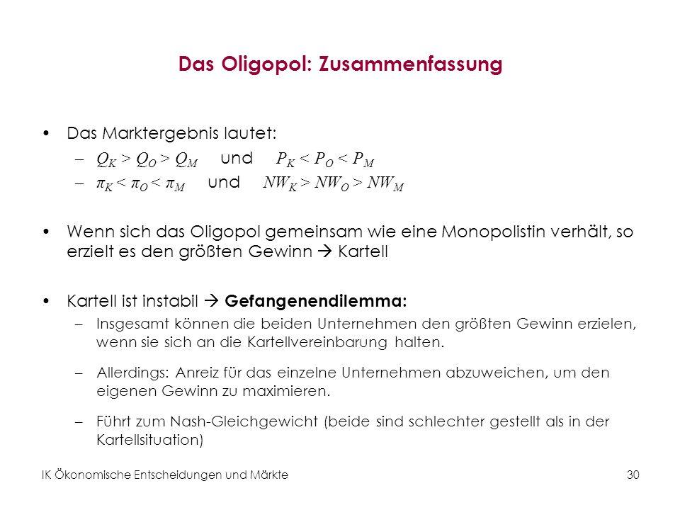 IK Ökonomische Entscheidungen und Märkte30 Das Oligopol: Zusammenfassung Das Marktergebnis lautet: –Q K > Q O > Q M und P K < P O < P M –π K NW O > NW