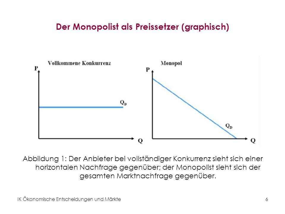 IK Ökonomische Entscheidungen und Märkte6 Der Monopolist als Preissetzer (graphisch) Abbildung 1: Der Anbieter bei vollständiger Konkurrenz sieht sich