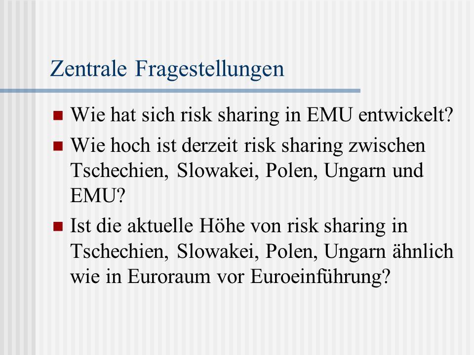 Zentrale Fragestellungen Wie hat sich risk sharing in EMU entwickelt.