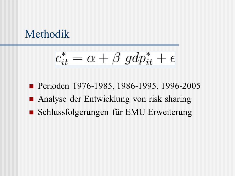 Methodik Perioden 1976-1985, 1986-1995, 1996-2005 Analyse der Entwicklung von risk sharing Schlussfolgerungen für EMU Erweiterung
