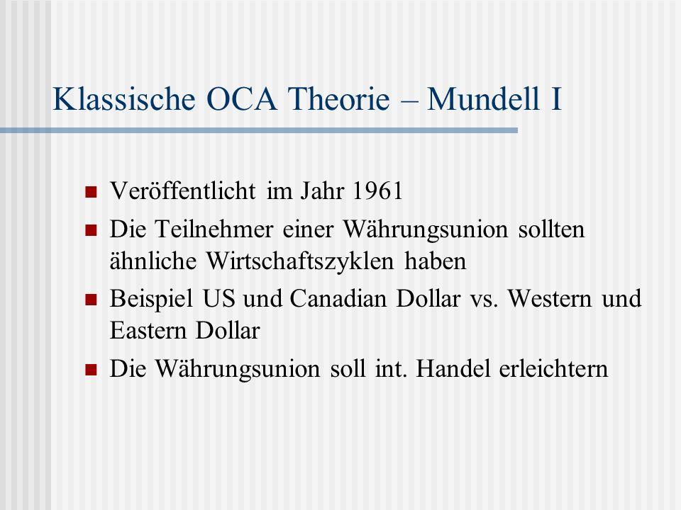 Klassische OCA Theorie – Mundell I Veröffentlicht im Jahr 1961 Die Teilnehmer einer Währungsunion sollten ähnliche Wirtschaftszyklen haben Beispiel US und Canadian Dollar vs.
