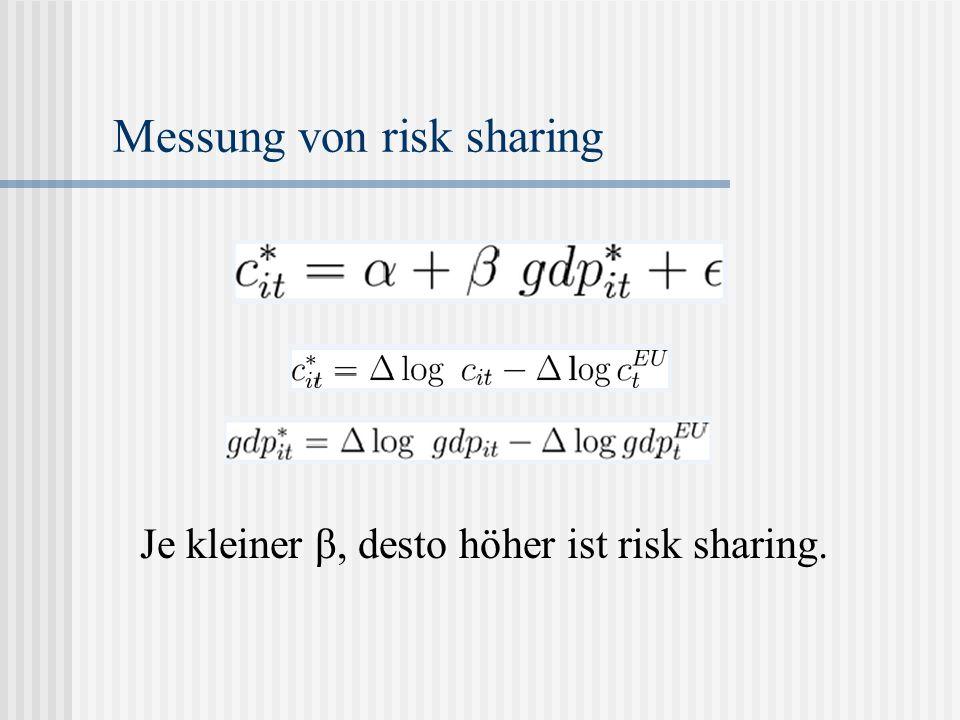 Messung von risk sharing Je kleiner β, desto höher ist risk sharing.