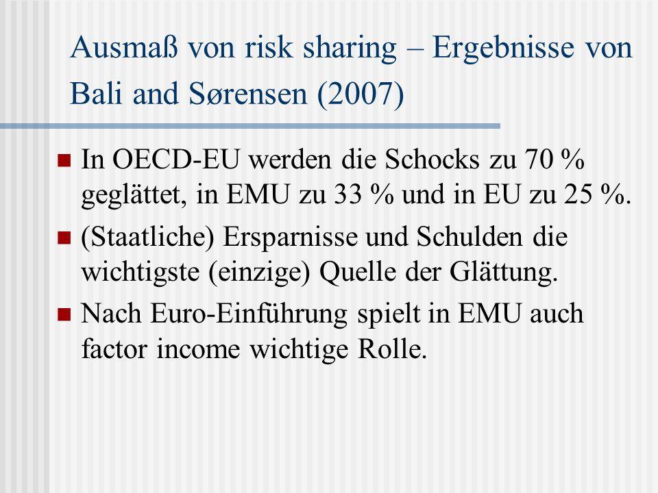 Ausmaß von risk sharing – Ergebnisse von Bali and Sørensen (2007) In OECD-EU werden die Schocks zu 70 % geglättet, in EMU zu 33 % und in EU zu 25 %.