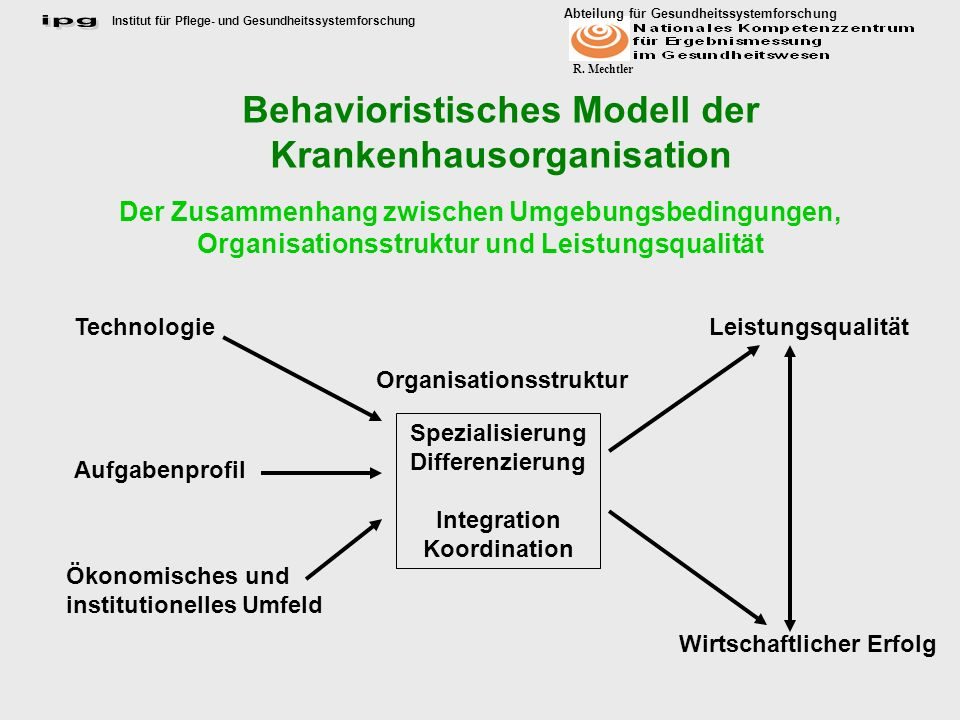 Institut für Pflege- und Gesundheitssystemforschung Abteilung für Gesundheitssystemforschung R. Mechtler Behavioristisches Modell der Krankenhausorgan