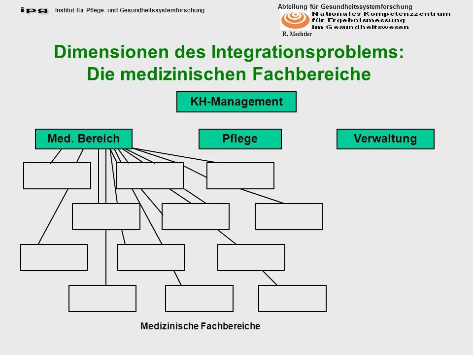 Institut für Pflege- und Gesundheitssystemforschung Abteilung für Gesundheitssystemforschung R. Mechtler Dimensionen des Integrationsproblems: Die med
