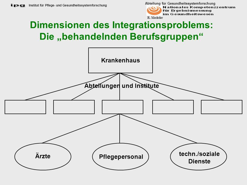 Institut für Pflege- und Gesundheitssystemforschung Abteilung für Gesundheitssystemforschung R. Mechtler Dimensionen des Integrationsproblems: Die beh