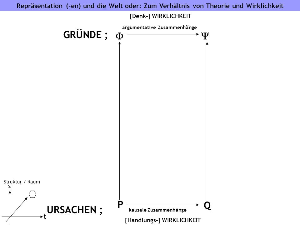 Repräsentation (-en) und die Welt oder: Zum Verhältnis von Theorie und Wirklichkeit s t Struktur / Raum GRÜNDE ; kausale Zusammenhänge [Handlungs-] WIRKLICHKEIT URSACHEN ; P Q [Denk-] WIRKLICHKEIT argumentative Zusammenhänge