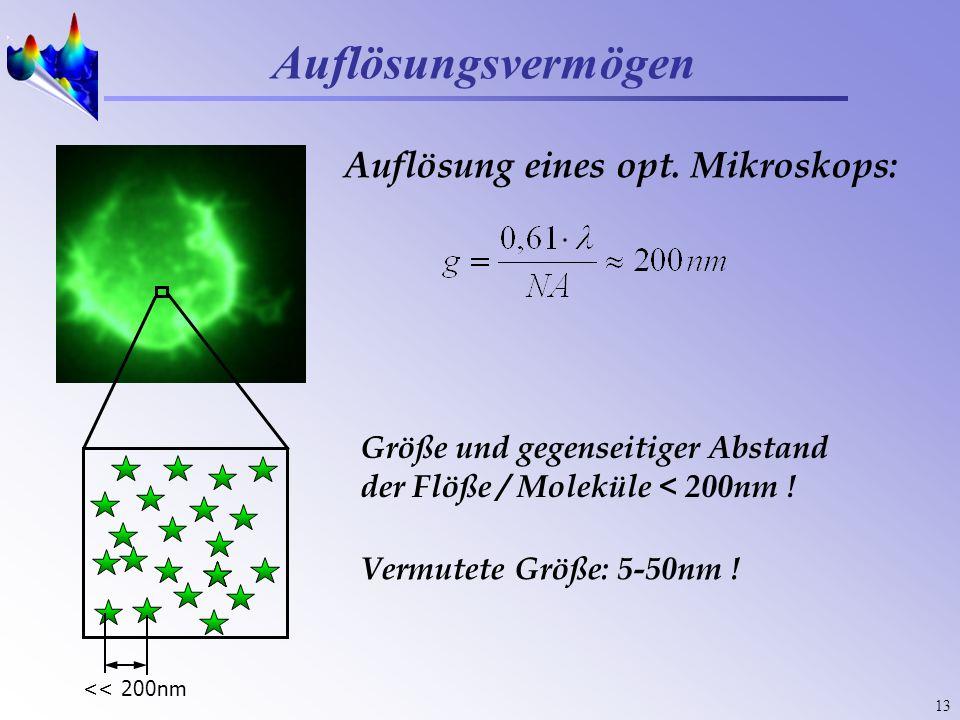 13 Auflösungsvermögen Auflösung eines opt. Mikroskops: Größe und gegenseitiger Abstand der Flöße / Moleküle < 200nm ! Vermutete Größe: 5-50nm ! << 200
