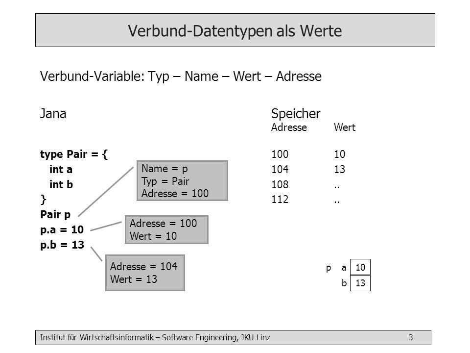 Institut für Wirtschaftsinformatik – Software Engineering, JKU Linz 3 Verbund-Datentypen als Werte Verbund-Variable: Typ – Name – Wert – Adresse JanaS
