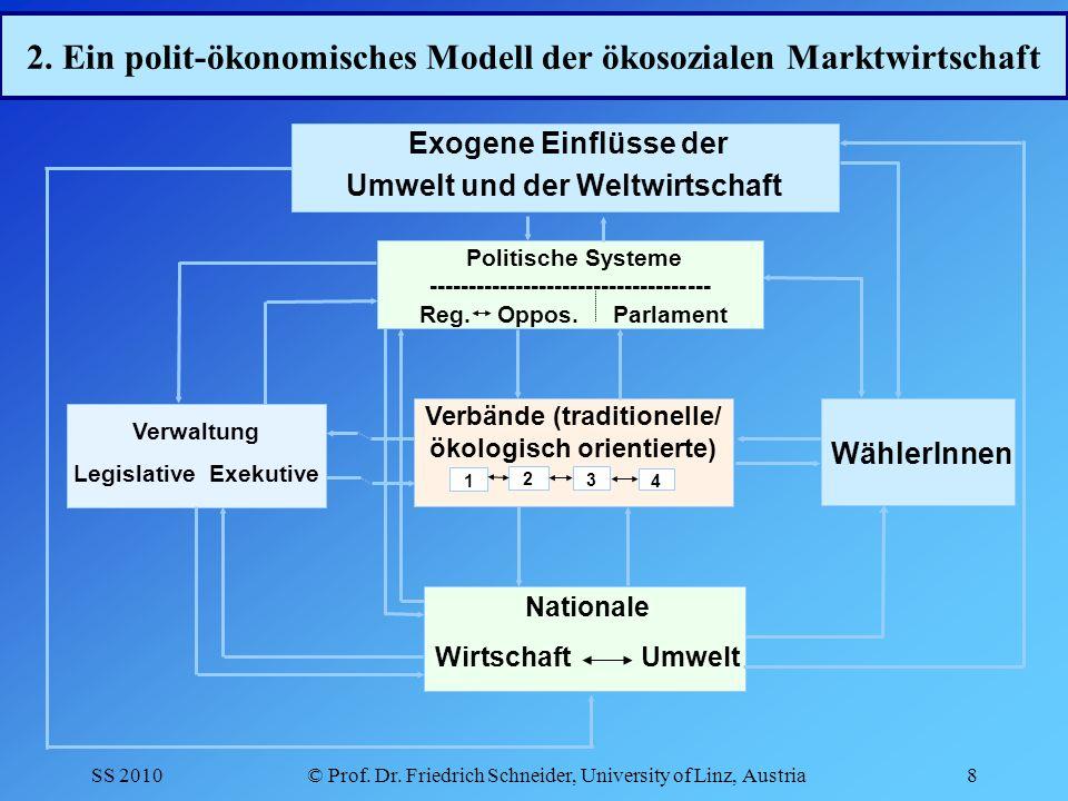 SS 2010© Prof.Dr. Friedrich Schneider, University of Linz, Austria9 2.
