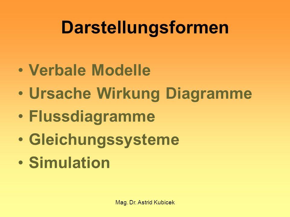 Mag. Dr. Astrid Kubicek Verbale Modelle Ursache Wirkung Diagramme Flussdiagramme Gleichungssysteme Simulation Darstellungsformen
