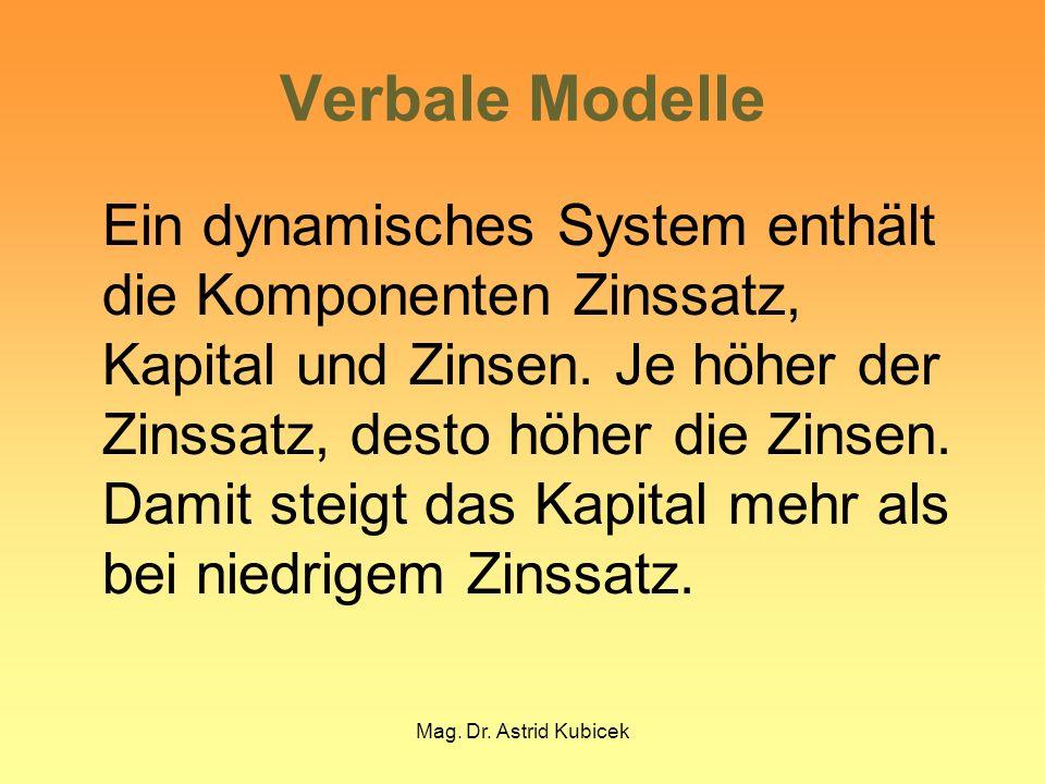 Mag. Dr. Astrid Kubicek Verbale Modelle Ein dynamisches System enthält die Komponenten Zinssatz, Kapital und Zinsen. Je höher der Zinssatz, desto höhe