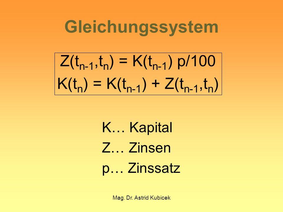 Mag. Dr. Astrid Kubicek Gleichungssystem Z(t n-1,t n ) = K(t n-1 ) p/100 K(t n ) = K(t n-1 ) + Z(t n-1,t n ) K… Kapital Z… Zinsen p… Zinssatz