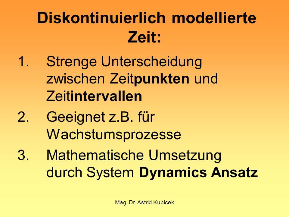 Mag. Dr. Astrid Kubicek Diskontinuierlich modellierte Zeit: 1. Strenge Unterscheidung zwischen Zeitpunkten und Zeitintervallen 2.Geeignet z.B. für Wac
