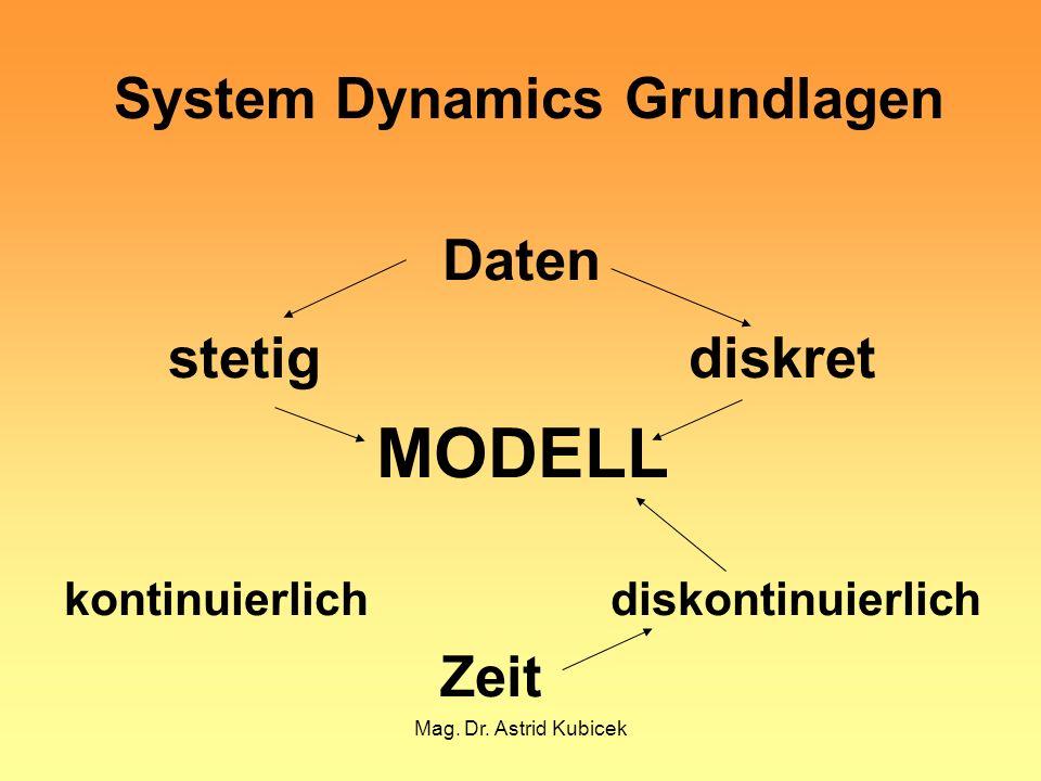 Mag. Dr. Astrid Kubicek Daten stetigdiskret MODELL kontinuierlich diskontinuierlich Zeit System Dynamics Grundlagen