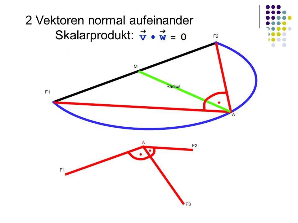 2 Vektoren normal aufeinander Skalarprodukt: