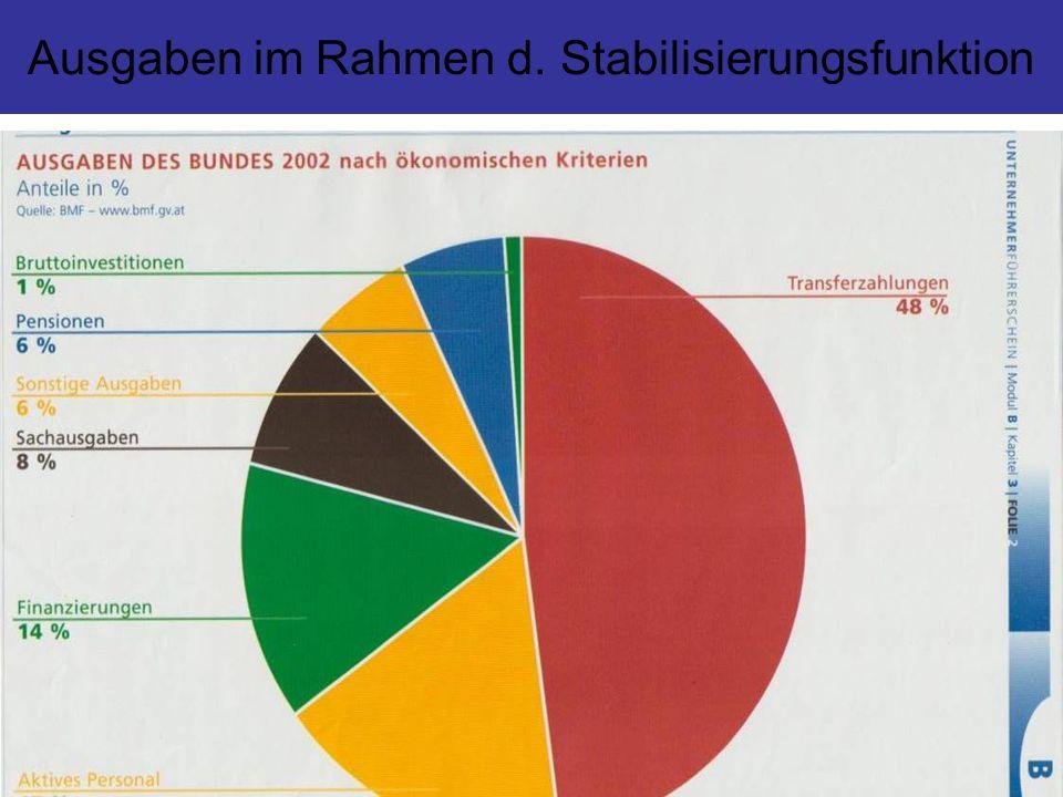 Ausgaben im Rahmen d. Stabilisierungsfunktion
