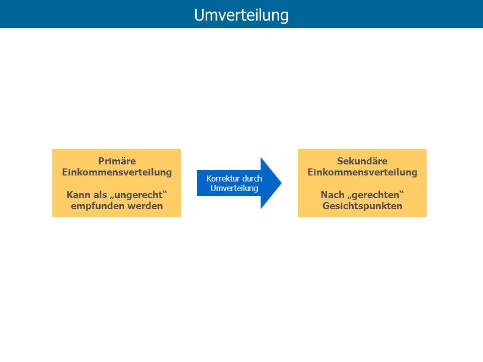 Umverteilung Primäre Einkommensverteilung Kann als ungerecht empfunden werden Sekundäre Einkommensverteilung Nach gerechten Gesichtspunkten Korrektur