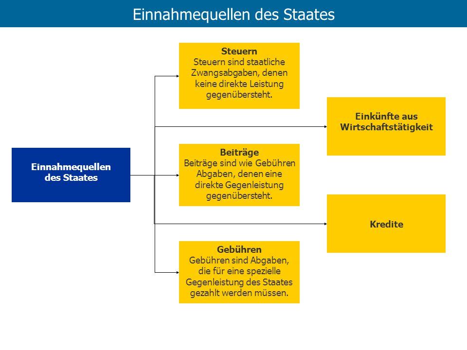 Funktionen von Steuern FiskalfunktionLenkungsfunktion Beschaffung von Einnahmen Steuerung von Verhalten Funktionen von Steuern