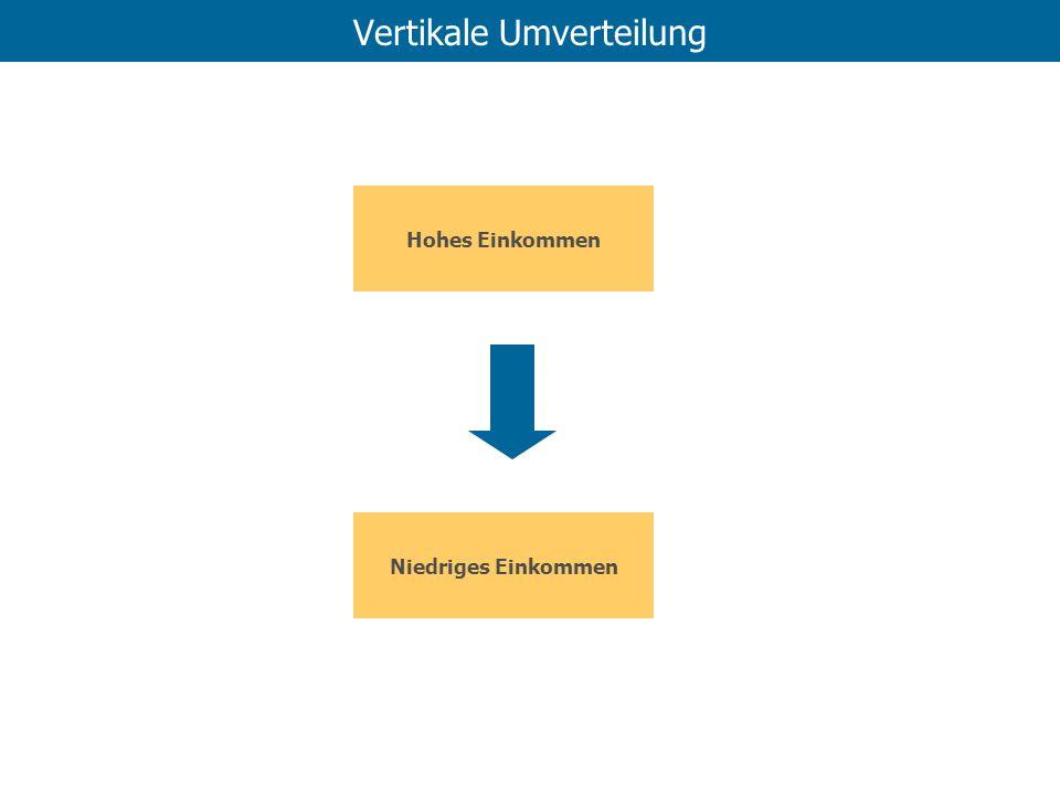 Vertikale Umverteilung Hohes Einkommen Niedriges Einkommen