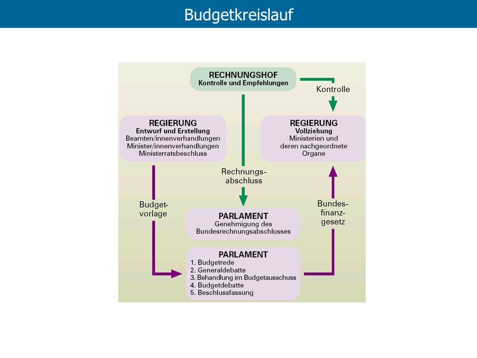Budgetkreislauf