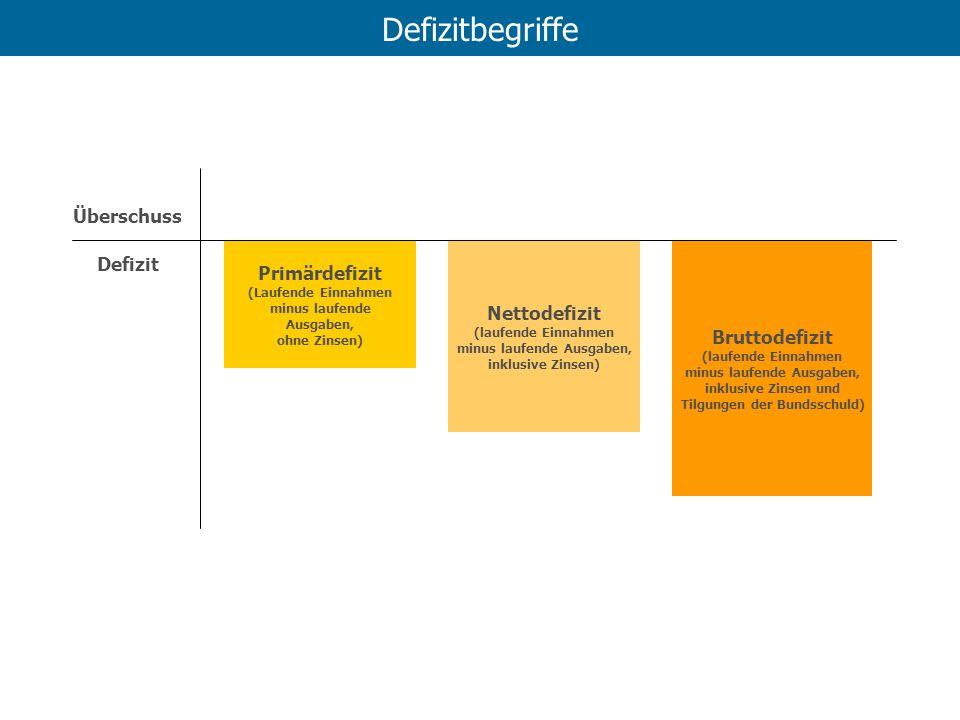 Defizitbegriffe Primärdefizit (Laufende Einnahmen minus laufende Ausgaben, ohne Zinsen) Nettodefizit (laufende Einnahmen minus laufende Ausgaben, inkl