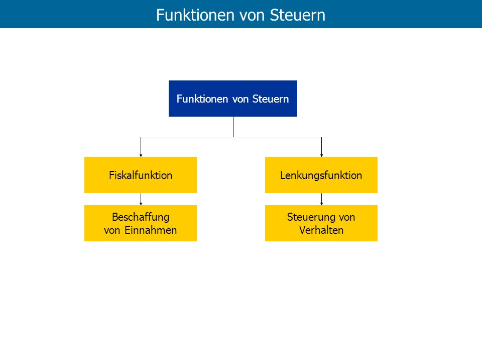 Finanzausgleich Der Finanzausgleich in Österreich, in Zahlen (2001) Der Gesamtabgabenertrag 2001 von etwa 765 Mrd.S gliedert sich in folgende Teilbereiche: -ausschließliche Bundesabgaben, (ca.