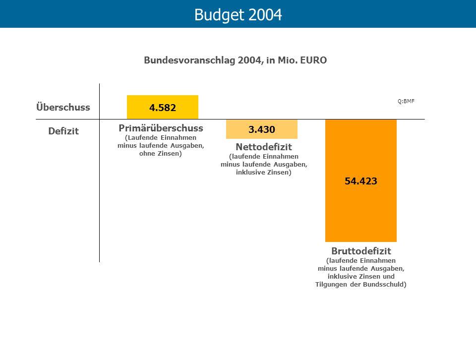 Budget 2004 4.582 3.430 54.423 Primärüberschuss (Laufende Einnahmen minus laufende Ausgaben, ohne Zinsen) Nettodefizit (laufende Einnahmen minus laufe