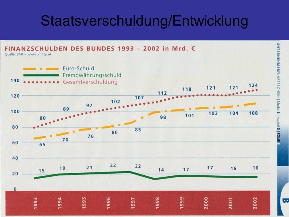 Staatsverschuldung/Entwicklung