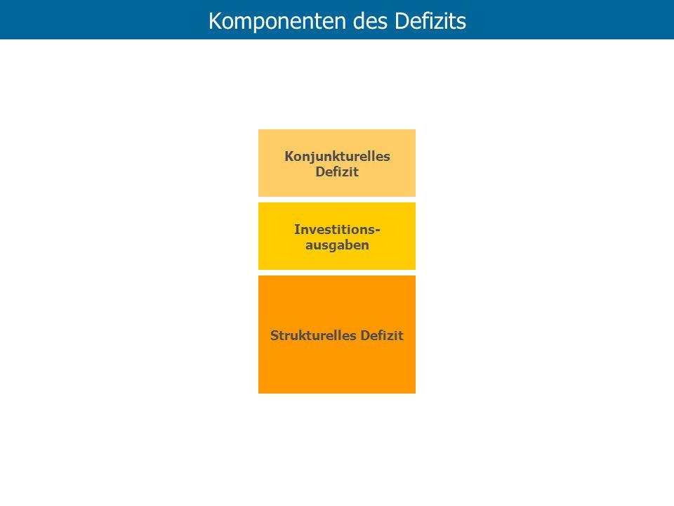 Komponenten des Defizits Konjunkturelles Defizit Investitions- ausgaben Strukturelles Defizit