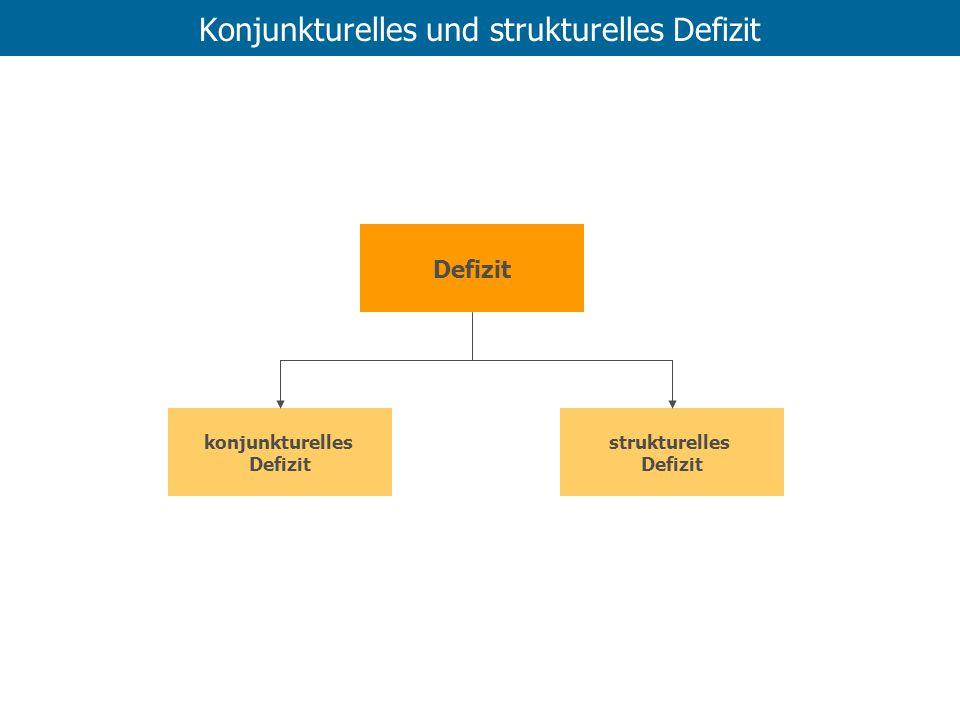 Konjunkturelles und strukturelles Defizit Defizit strukturelles Defizit konjunkturelles Defizit