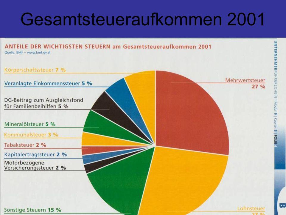 Gesamtsteueraufkommen 2001